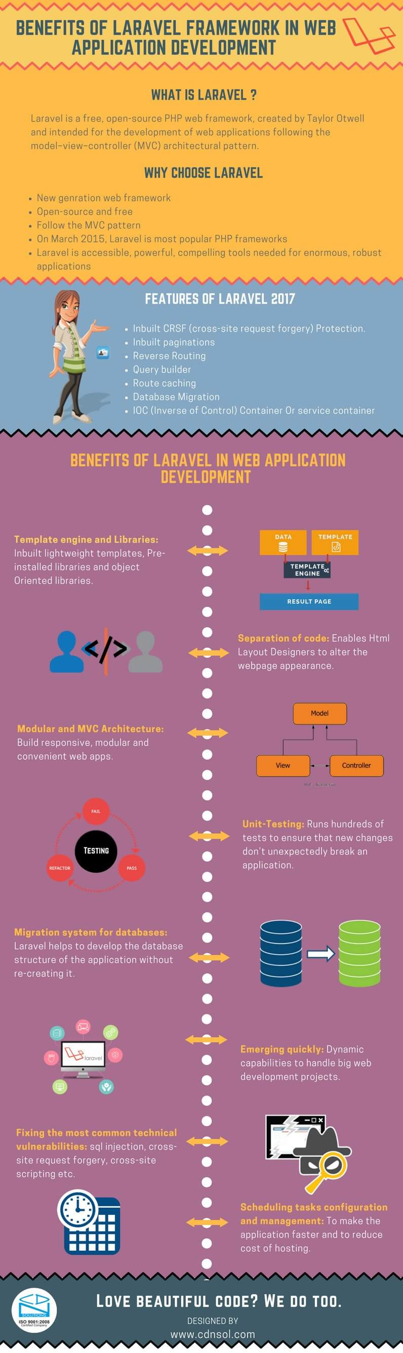 Benefits of Laravel Framework in Web Application Development Infographic 2017