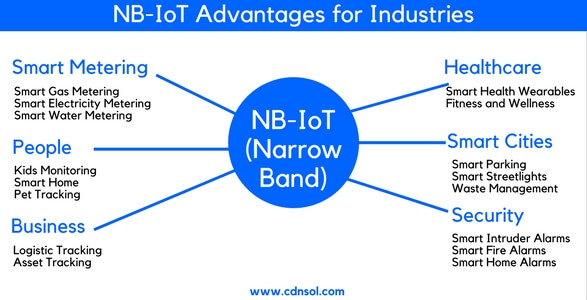 industrial_advantages_of_nb-iot