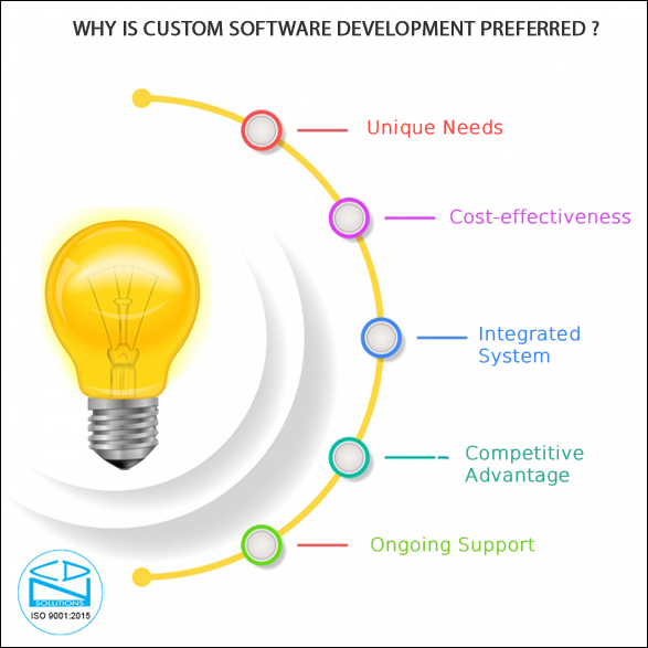 selecting-custom-software-development-company